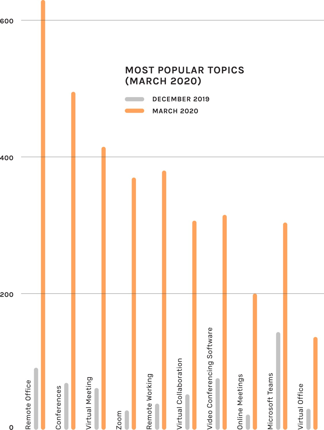 Most popular topics graph for March 2020
