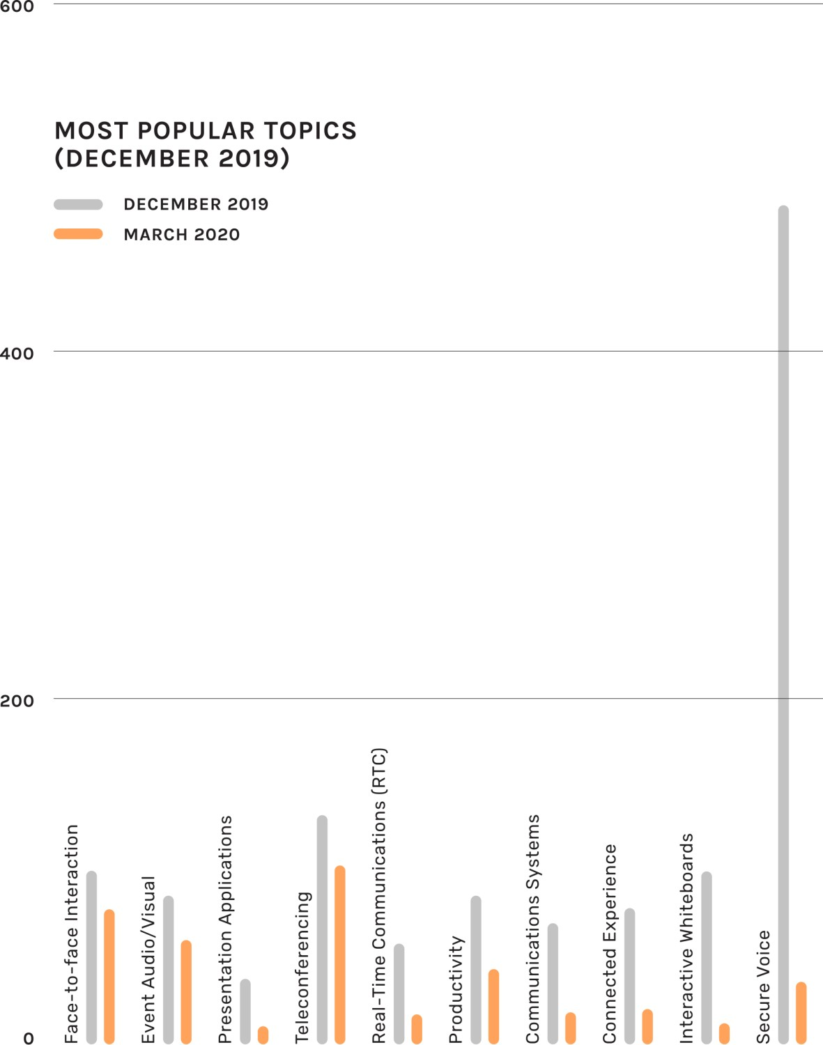 Most popular topics graph for December 2019